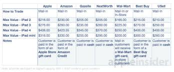 Apple Trade In Value Chart How And Where To Trade In Your Old Ipad For The Most Cash Or