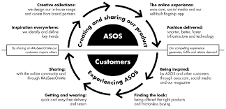 business model our business model asos plc