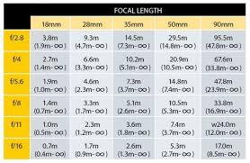 Photography Cheat Sheet Hyperfocal Distance Tables