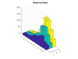 3d Bar Chart Matlab Plot 3 D Bar Graph Matlab Bar3