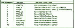 ford fuse box diagram fuse box ford 1993 f150 shift motor diagram fuse box ford 1993 f150 shift motor diagram