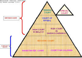 Public Administration The Structure Of Malaysian Judiciary