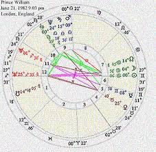 Venus Williams Birth Chart Article On Astrology Birth Chart For Englands Prince