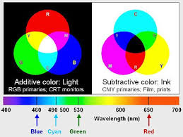Light And Color An Introduction The Difference Between The