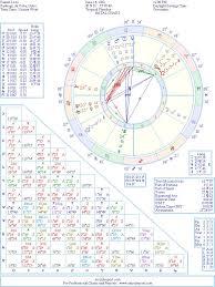 Birth Chart Love Faizon Love Natal Birth Chart From The Astrolreport A List