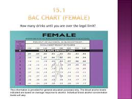 Alcohol Limit Chart Ppt Alcohol Other Drugs And Driving Powerpoint