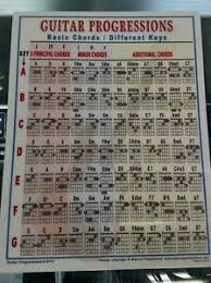 Guitar Chord Progression Chart Details About Beginner Guitar Chord Progressions Chart Songwriter Guide Teaching 8 5 X 11 8117