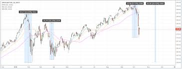 S P 500 Brutal Week Whats Next See It Market