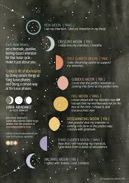 Lunar Phase Chart The Lunar Abundance Salon Free Downloadable Moon Phase Chart