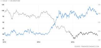 Commodity Index Chart Commodities And The Dollar Strange Bedfellows Seeking Alpha