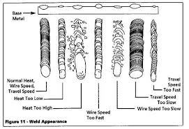 How To Determine A Good Weld Troubleshooting Chart For Mig