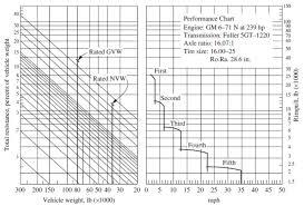 Transmission Size Chart Solved 150 Performance Chart 100 30 25 E 20 15 Engine Gm