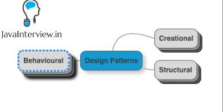 Java Design Patterns Interview Questions Stunning Java Design Patterns Interview Questions