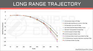 6 5 Creedmoor Vs 300 Win Mag Ballistics Chart 6 5 Creedmoor Vs 243 Win Cartridge Comparison Sniper