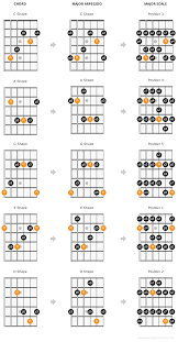 Caged System Chord Chart The Caged Guitar Theory System