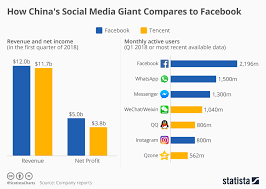 Giant Hundreds Chart Chart How Chinas Social Media Giant Compares To Facebook