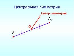 Симметрия в пространстве Понятие правильного многогранника  Центральная симметрия А А1 О Центр симметрии