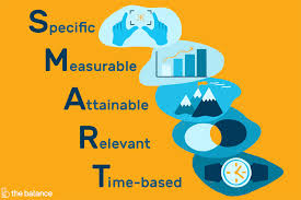 Smart Business Goal Examples