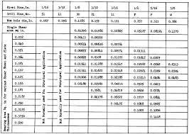 Rivet Drill Bit Size Chart Rivet Drill Size Chart Metric Bedowntowndaytona Com