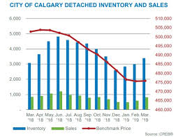 Calgary House Price History Chart Calgary Housing Market Predictions Wcs Oil Prices Real