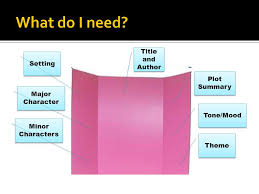 Character Setting Plot Chart Book Review Title Author Setting Major