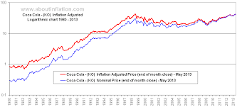 Coca Cola Stock History Chart Coca Cola Inflation Adjusted Chart Ko About Inflation