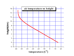 Temperature Vs Altitude Chart Why Global Mean Surface Temperature Should Be Relegated Or