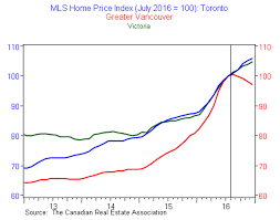 This Chart Shows Foreign Buyers Are Driving Toronto And