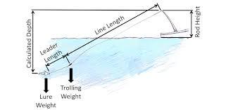 The Troll Master Depth Calculator App Delaware Surf