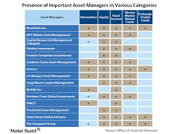 Fidelity Investments Organizational Chart The Main Players In Asset Management Market Realist