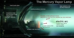 the mercury vapor lamp how it works history left small amounts of mercury visible on a large discharge tube right older heavy ballast for a standard ceiling mounted merc fixture