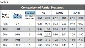 Nitrogen Exposure Limits And Equivalent Air Depth Ead