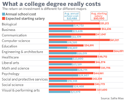 College Degree Chart This Chart Shows The True Cost Of A College Degree Really