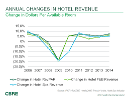 Spa Chart Hnn Hotel Spa Performance Follows Industry Trends