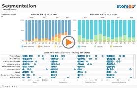 Tableau On Tableau 5 Ways We Look At Our Sales Data