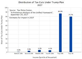 Taxes An Economic Sense Page 3