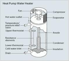 hot water heater pump. Plain Heater Heat Pump Water Heaters Inside Hot Heater H