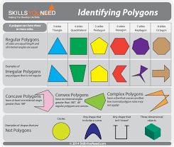 Properties Of Polygons Skillsyouneed