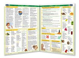 Food Combining Raw Food Chart Quick Reference Guide 4