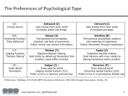 5 Strengths And Weaknesses Linking Strengths And Weaknesses Portraits Of Jung Type