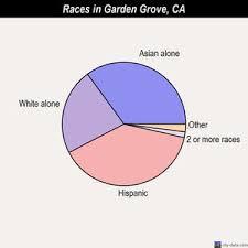 garden grove races chart