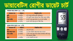 Diabetes Diet Chart In Urdu Language 16 Scientific Diet Chart In Bangla