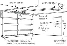 garage door doesn t close all the way garage door doesnt close all the way on