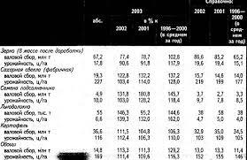 Реферат Растениеводство ru По сравнению со среднегодовым производством в предреформенном пятилетии 1986 1990 гг в 2003 г отмечен рост валовых сборов семян подсолнечника на 58%