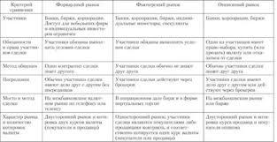 Фьючерсные и опционные операции