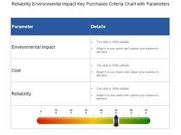 Reliability Environmental Impact Key Purchases Criteria
