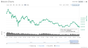 Historical Options Charts Ledgerx Bitcoin Options Bitcoin Price History By Day Sors