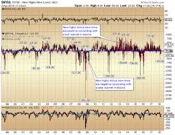 Stock Market 52 Week Chart Chart Of The Day New Lows Increasing On The Nyse Secure