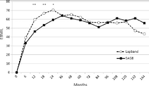 Excess Bmi Loss Ebmil Comparison Between Lapband And