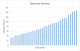 Steam Game Sales Charts Grey Alien Games Blog Archive Using Steam Reviews To